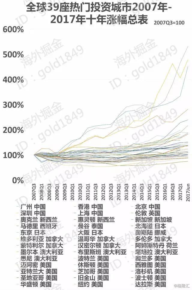 十年全球楼市涨跌地图:哪些还会涨,哪些可能跌?