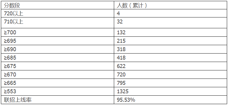 2014重庆八中录取线_2017中考特高分人数逆天!为你全面解读宏帆八中