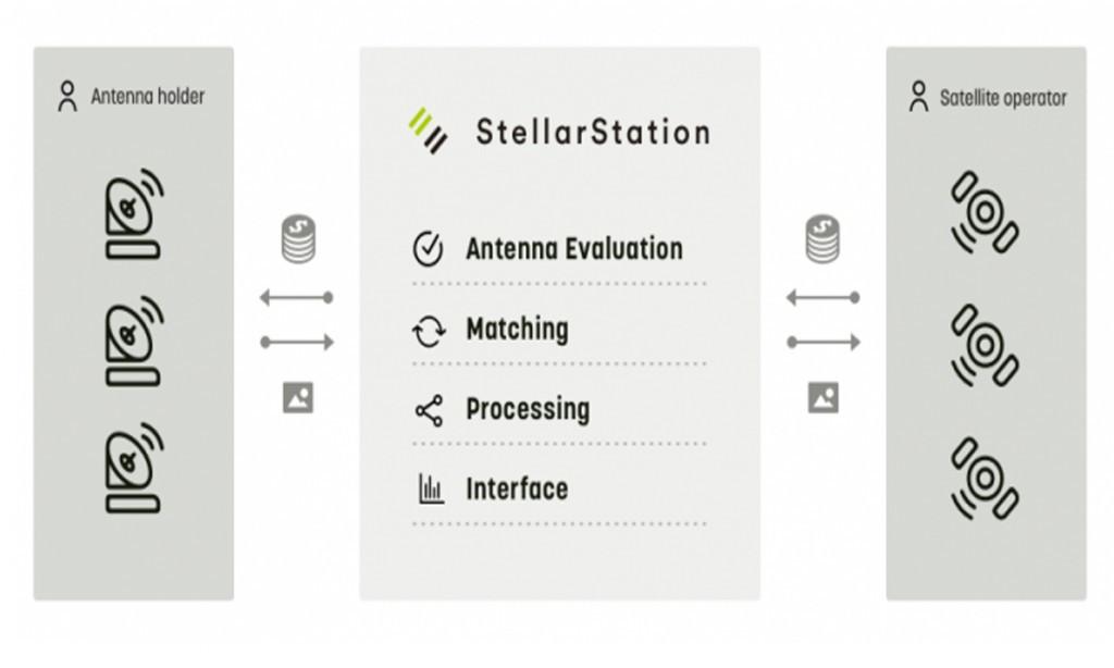 希望打造卫星天线版的Airbnb,日本创企Infostellar获730万美元A轮投资
