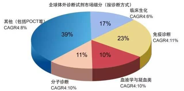 5分钟了解中国体外诊断行业全貌
