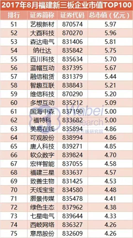 闽商排行榜_闽商榜单4家企业市值超20亿!福建新三板企业市值TOP100排行...