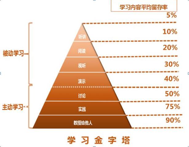 展示结果的理论依据,金字塔模型如图