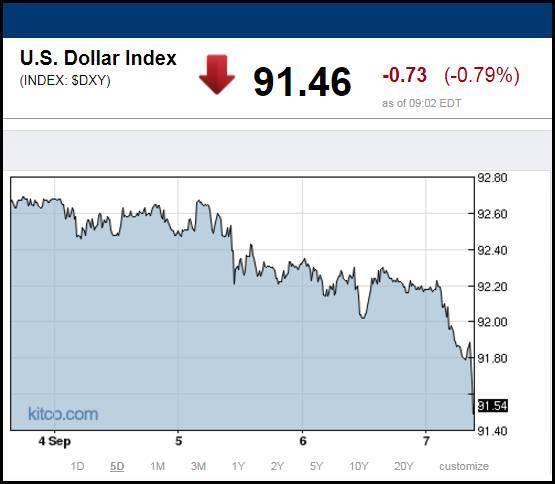 石油美元继续下滑:金银价格将大涨