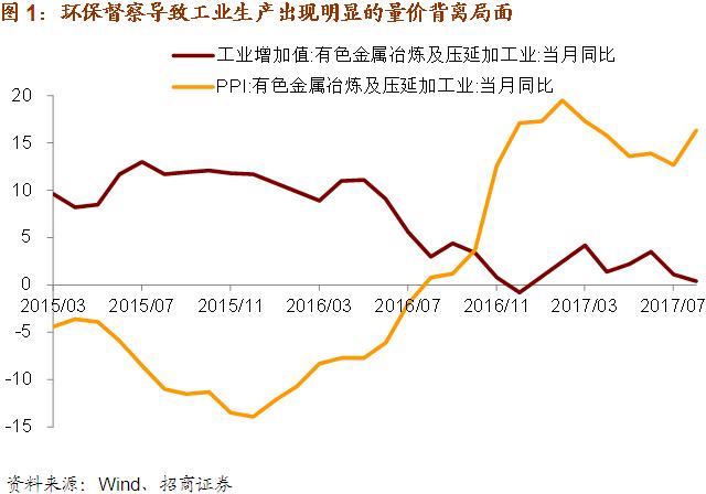 环保压力抑制工业增速——2017年8月宏观数据点评