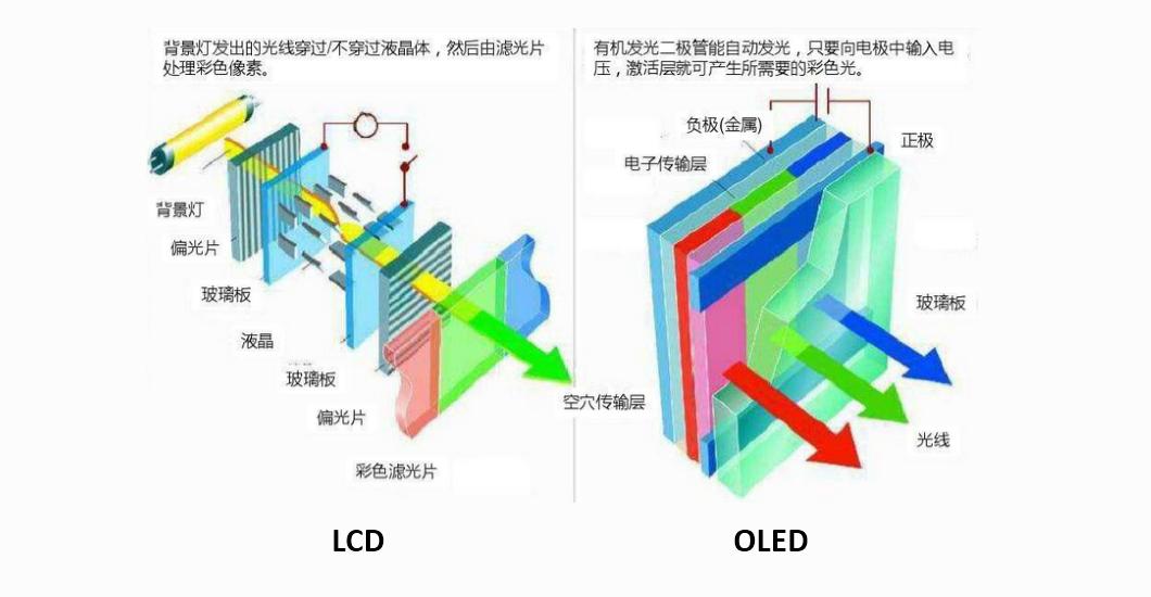 而 lcd 全稱為 liquid crystal display,翻譯中文即為「液晶顯示器」.圖片