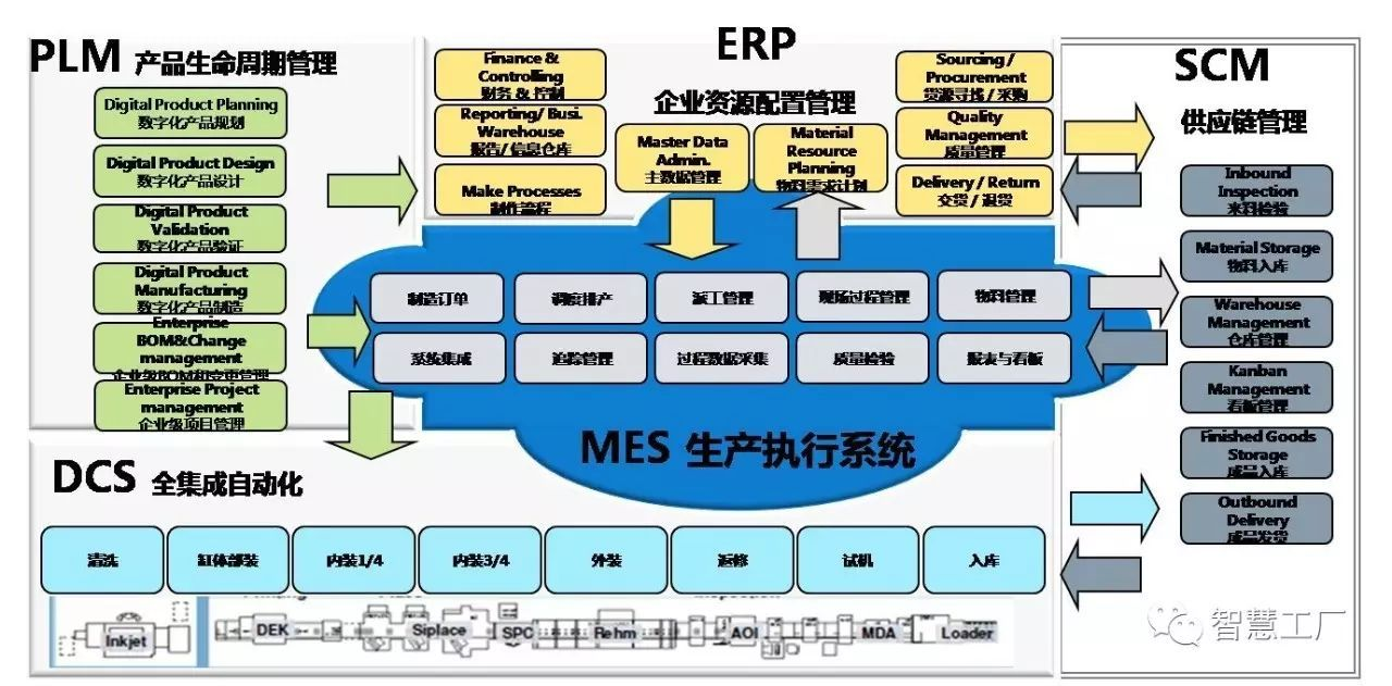 mes 与 erp 的生产计划管理到底有什么不同?图片