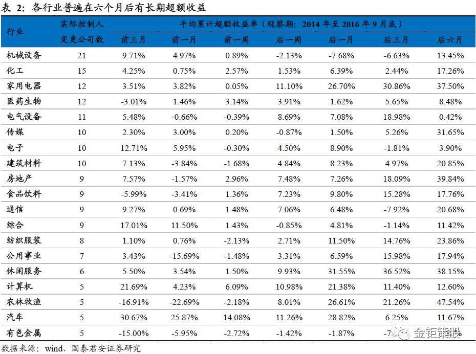 六大特征锚定公司控制权变更国泰君安中小盘孙金钜团队策股系列之十一