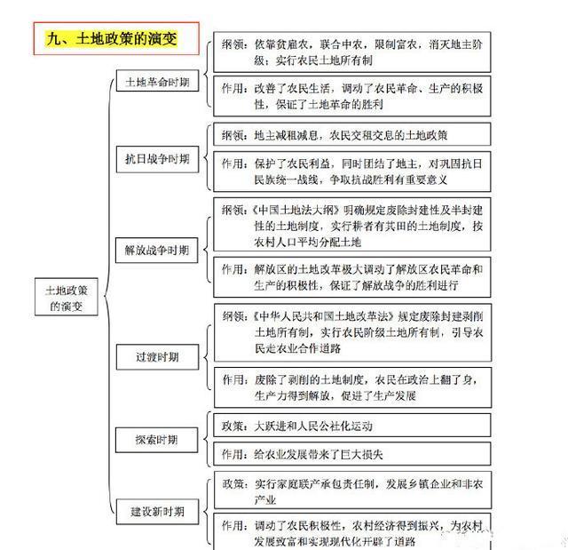 【考研政治】考研政治各种名词包含关系整理6