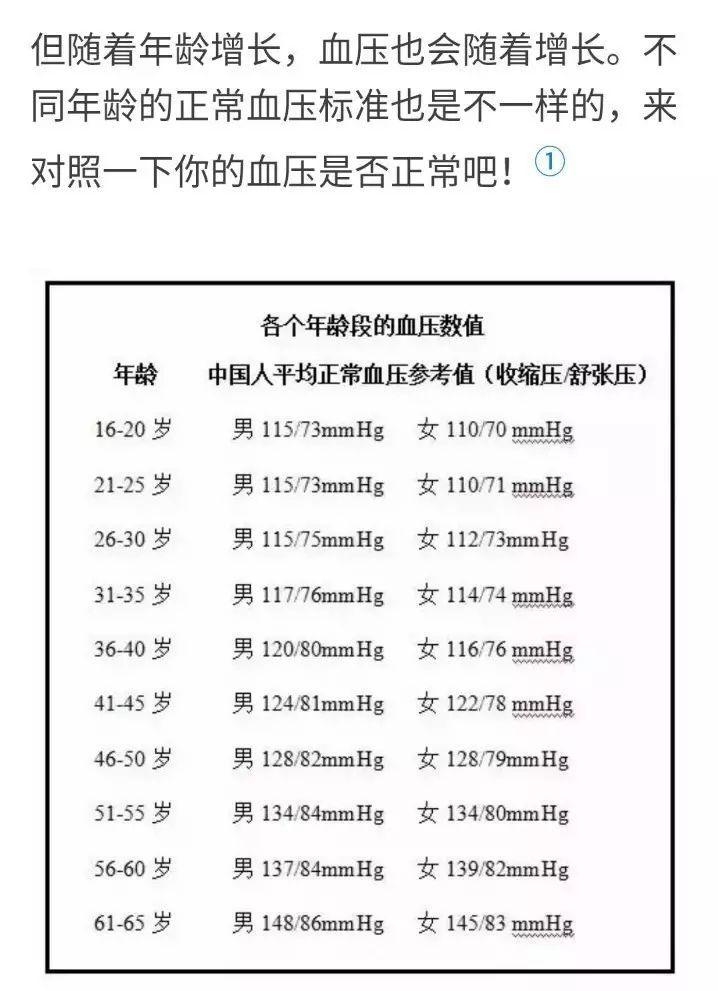 人体正常血压_其实不同年龄的血压标准不同,很可能对于您来说,那个血压是正常的!