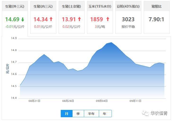 2017年9月17日全国外三元,内三元,土杂猪生猪价格行情涨跌表