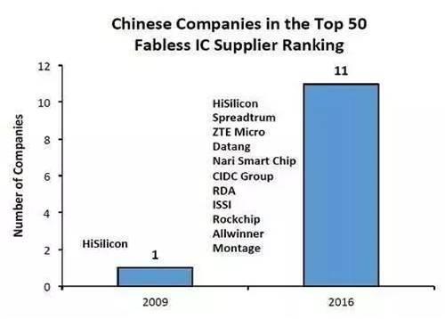 中国科技辛酸泪:半导体,一万年太久只争朝夕 - 中国的芯片设计产业