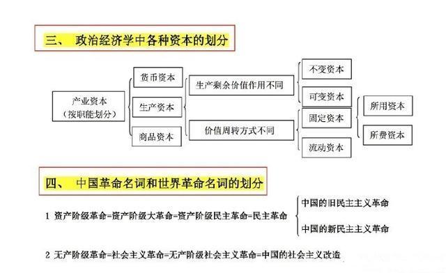 【考研政治】考研政治各种名词包含关系整理3