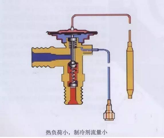 内平衡膨胀阀 阀体:提供制冷剂流通通道,与系统的连接接口,阀内零件图片