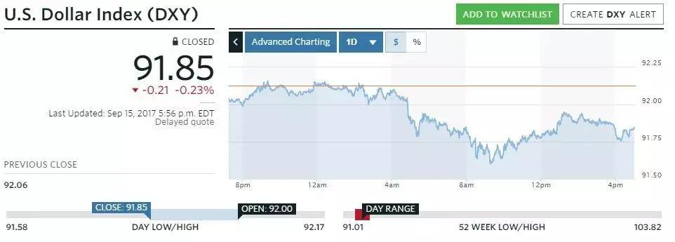 去美元化蔚然成风,华尔街和华盛顿无力阻止