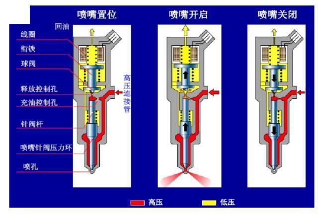 喷油器的内外工作原理_喷油器工作原理示意图