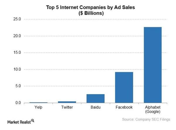 """全球最""""有钱""""的互联网公司:谷歌母公司第1"""