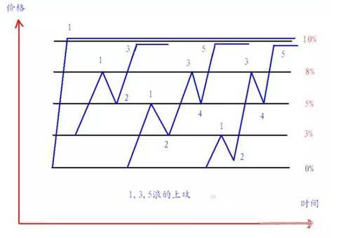 分时图选股方法有哪些 分时图选股图解