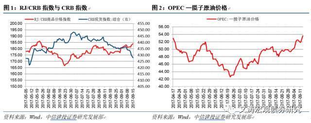 上游价格分化,生产稳中有降——国内宏观经济周报17.09.10-17.0