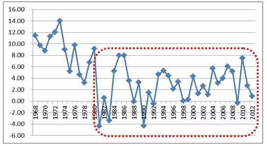 历年gdp增速_中国历年m2增速图