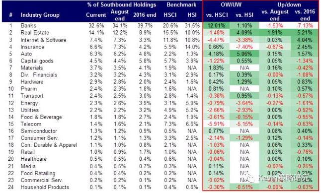 内地与海外投资者当前在港股是如何配置的?