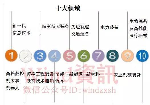 高端制造业卡位战已经打响,亚博在线娱乐手机版--任意三数字加yabo.com直达官网顺势崛起