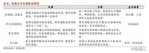 """即时配送行业VS快递行业,谁才是未来的""""春天""""?"""