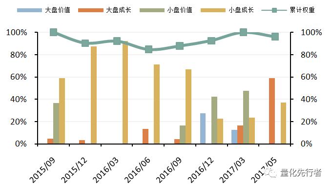 【新财富恳请支持天风金工团队】FOF专题研究:银华中小盘精选偏