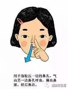 人体艺术狠狠擤_为什么擤鼻涕时会耳朵疼?
