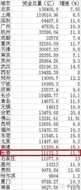人均储蓄排名_中国邮政储蓄银行图片