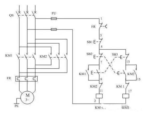 线路分析如下:   一、正向启动:   1、合上空气开关QF接通三相电源   2、按下正向启动按钮SB3,KM1通电吸合并自锁,主触头闭合接通电动机,电动机这时的相序是L1、L2、L3,即正向运行。   二、反向启动:   1、合上空气开关QF接通三相电源   2、按下反向启动按钮SB2,KM2通电吸合并通过辅助触点自锁,常开主触头闭合换接了电动机三相的电源相序,这时电动机的相序是L3、L2、L1,即反向运行。   三、互锁环节:具有禁止功能在线路中起安全保护作用   1、接触器互锁:KM1线圈回路