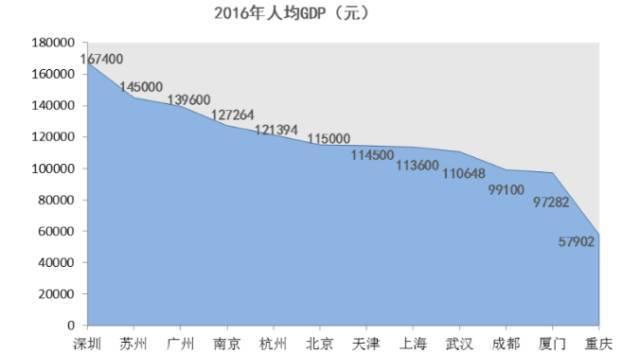 杭州的人均gdp_杭州西湖图片