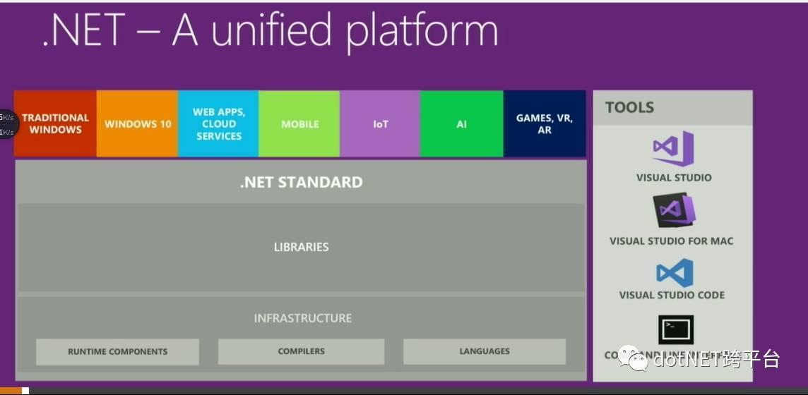 """社区大会""""(dotnetConf) 2017 Day 1 Keynote: NET Everywhere 1"""
