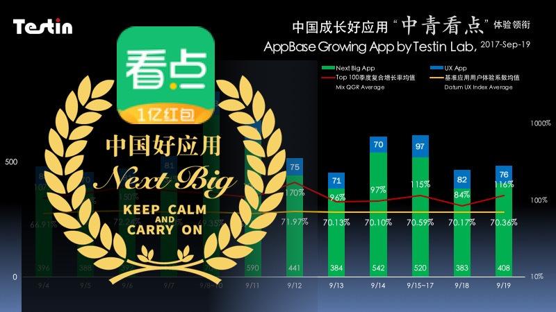 """中国成长好应用中青看点体验领先""""互联网+""""为传媒业带来新出路"""
