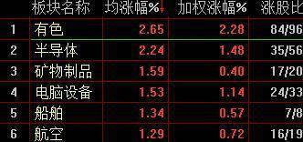 两市缩量反弹沪指涨0.22%有色金色板块领涨
