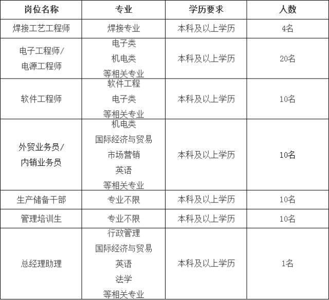【兰理工专场】9月21日校园招聘汇总(三