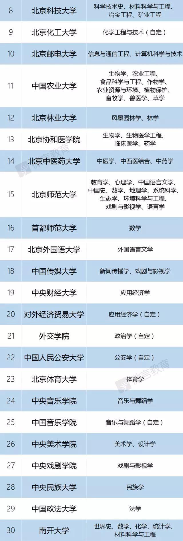"""中国""""双一流""""名单公布:一流大学建设高校42所,一流学科建设高校95所"""