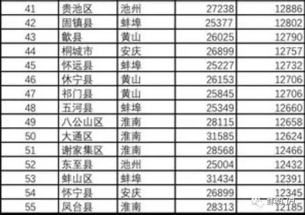 安徽各县市人均收入排名_上海各区人均收入排名
