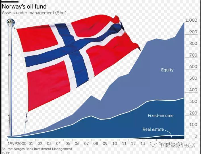 挪威人口_挪威历年青壮年和逐渐进入的劳动年龄段(15至64岁)人口总数统计--.