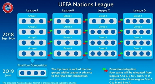 大发888时时彩:欧足联官方宣布一项新的赛事欧足联国家联赛
