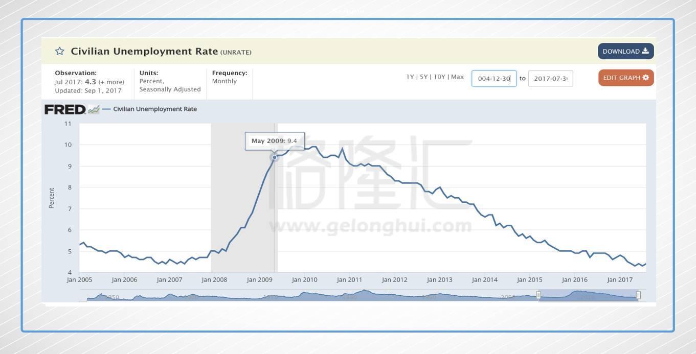 美联储宣布缩表,信贷扩张时代正式结束!