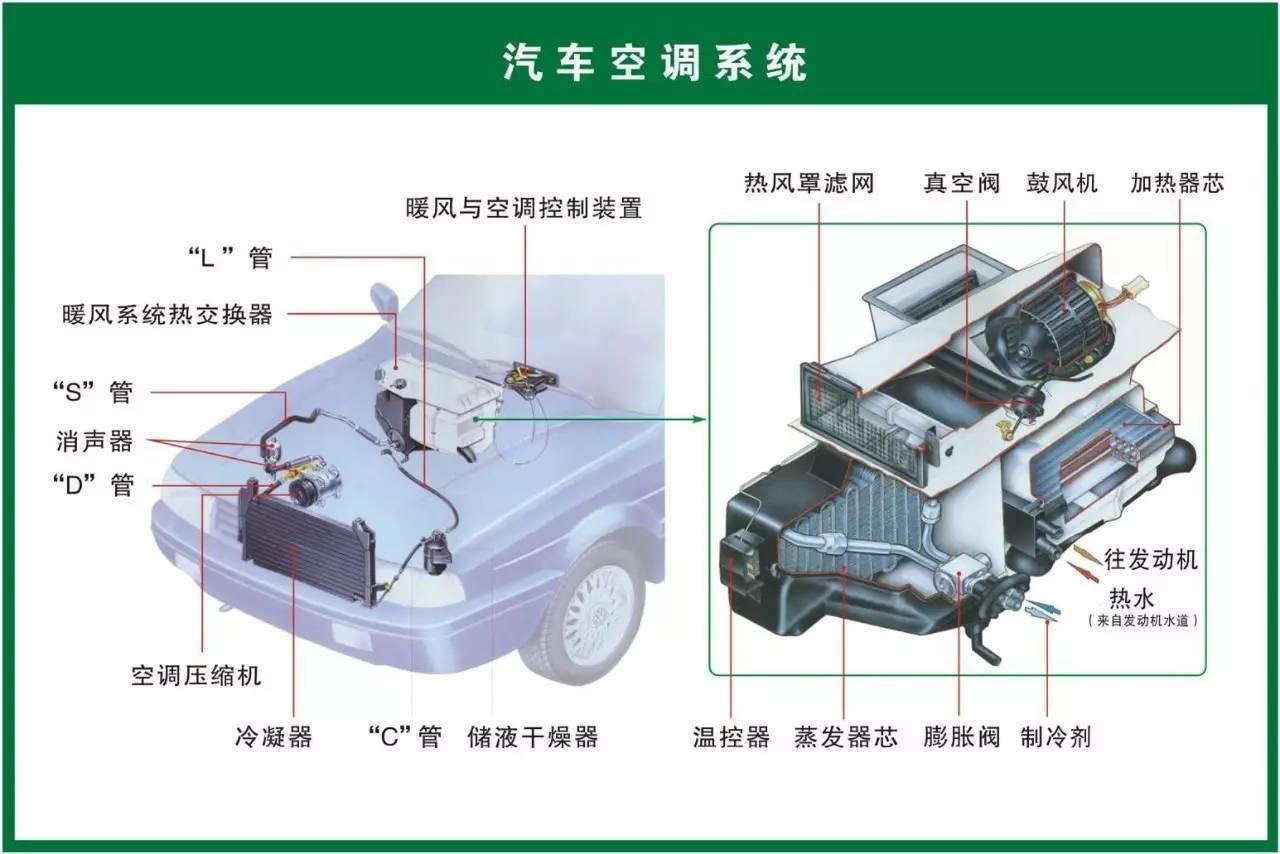 汽车空调储液干燥器的功用是什么?