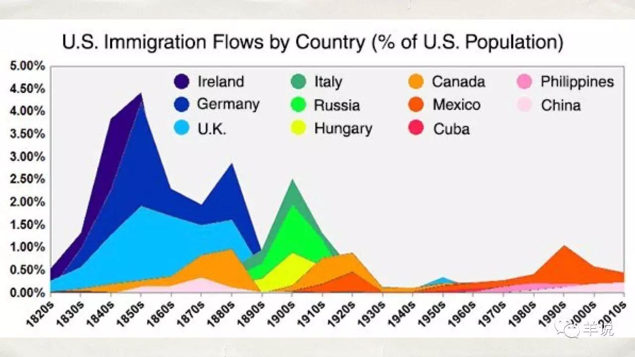 移民 国家 人口