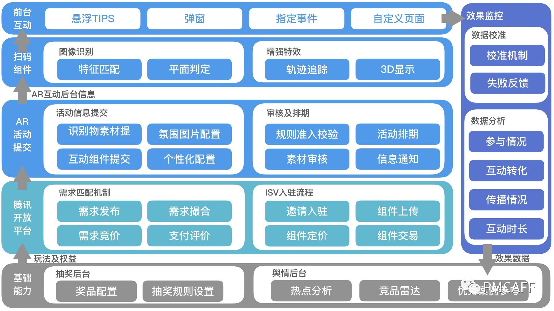中国古代经济结构框架