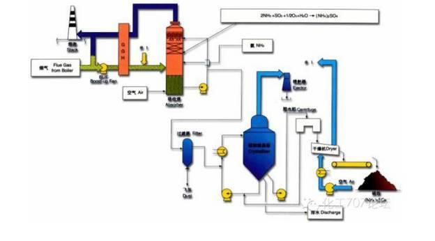加碱蒸氨的原理_侯氏制碱法步骤及原理