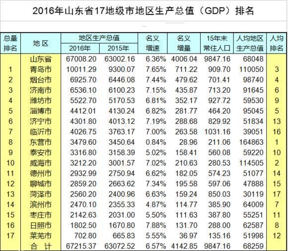 地区gdp排名_陕南地区gdp排名榜单