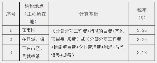 营业税改征增值税表_《关于建筑业营业税改征增值税调整甘肃省建设工程计价依据的实施意见