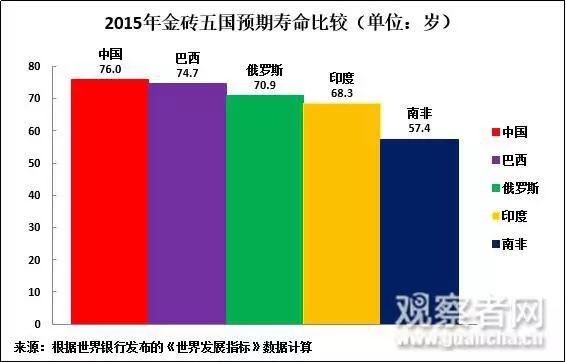 人均gdp的_中国人均寿命变化图