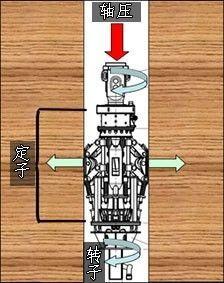 回转接头工作示意图,通过轴压定子固定在孔壁,转子转动,将气体图片
