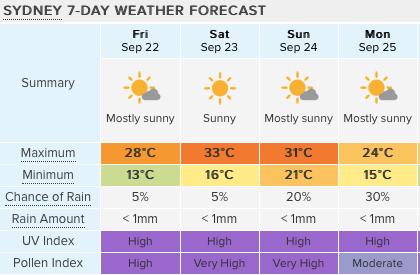 【注意】悉尼本周末体感温度很有可能达40℃,破9月最高气温记录!又是一秒入夏的节奏….