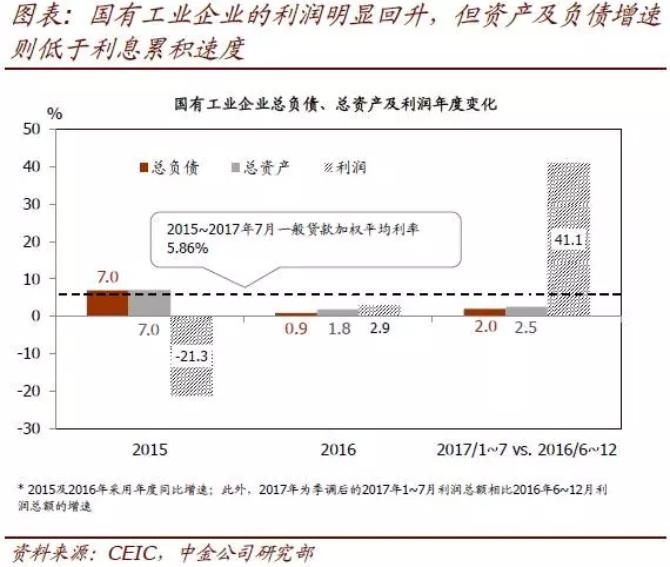 2016年以来制造业国企已经开始偿还或核销一些债务